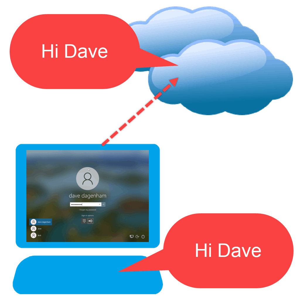 """Computer connecting to cloud. Text reads """"Hi Dave"""""""