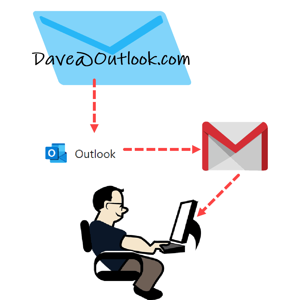 Email message forwarded from one account to another and then to computer