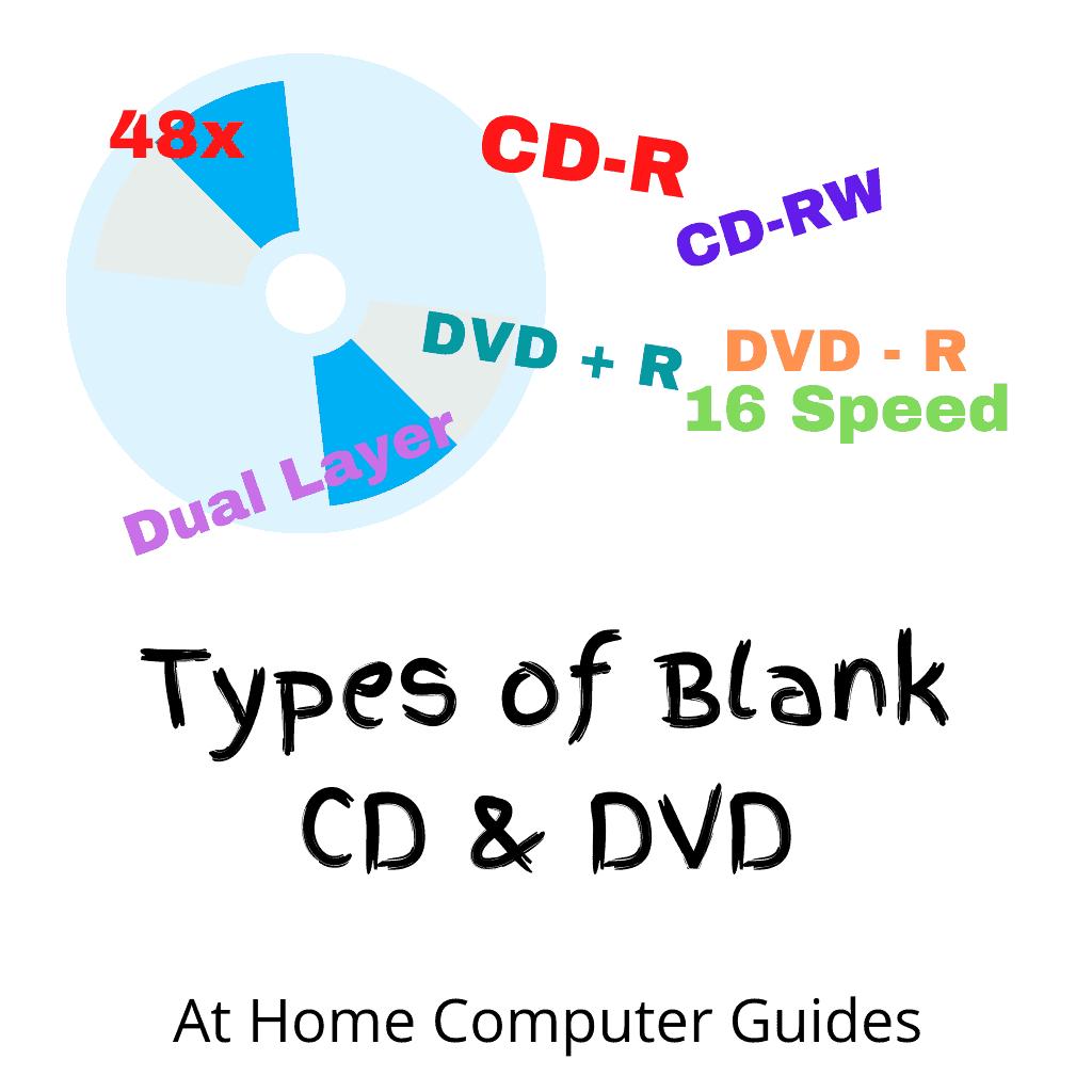 "Blank CD. Text ""Types of blank CD & DVD""."